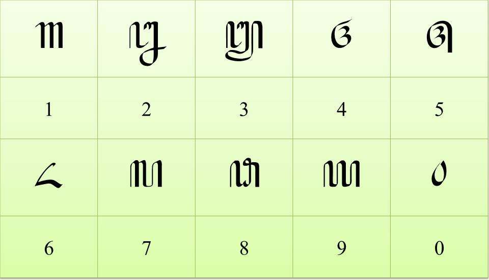 Aksara Angka dalam Aksara Jawa