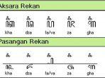 Pasangan Aksara Rekan di Aksara Jawa