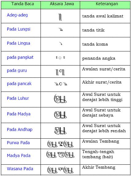 Tada Baca Aksara Jawa utawi Pratandha Aksara Jawa Huruf Jawa